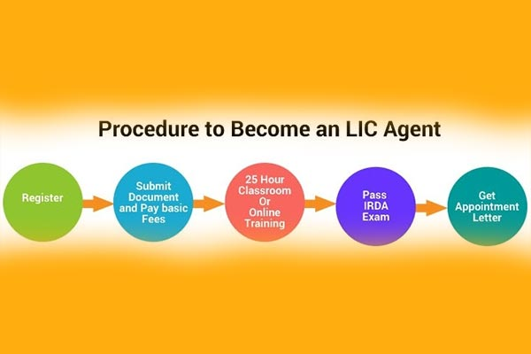 LIC Agent Online Procedure to Become LIC Agent